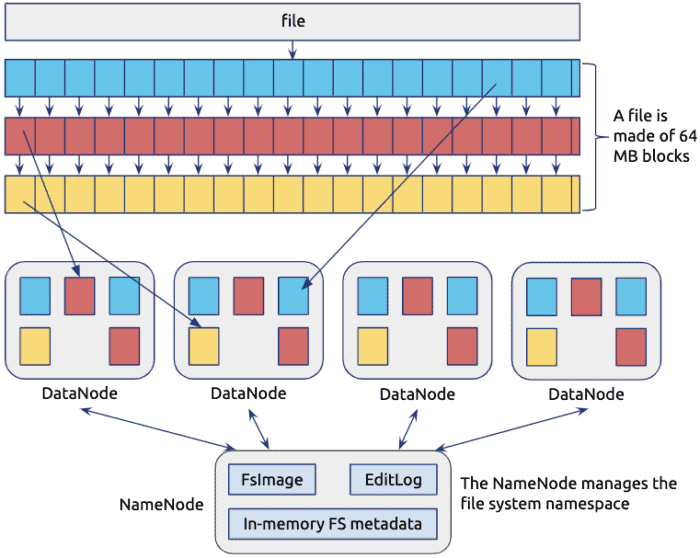 Building A Large Scale Distributed Storage System Based On Raft Cloud Native Computing Foundation