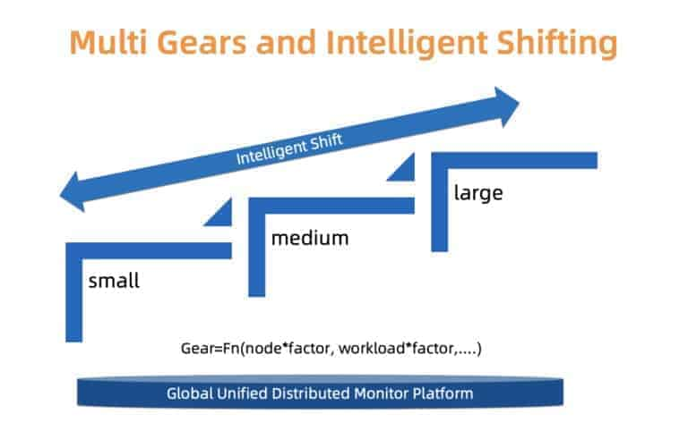 Multi gears and intelligent shifting