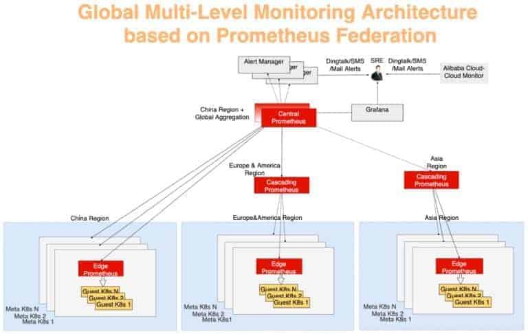 Global multi-layer monitoring architecture based on Prometheus federation