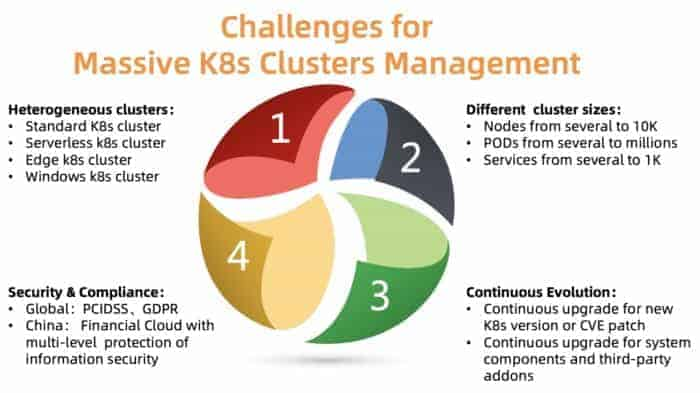 The challenges of managing massive number of Kubernete clusters