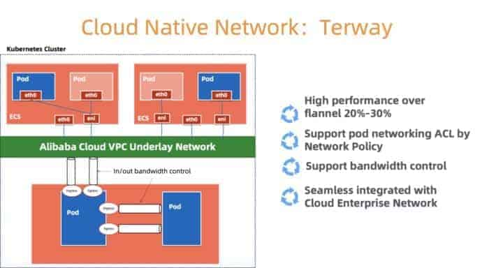 Cloud Native network architecture of Terway