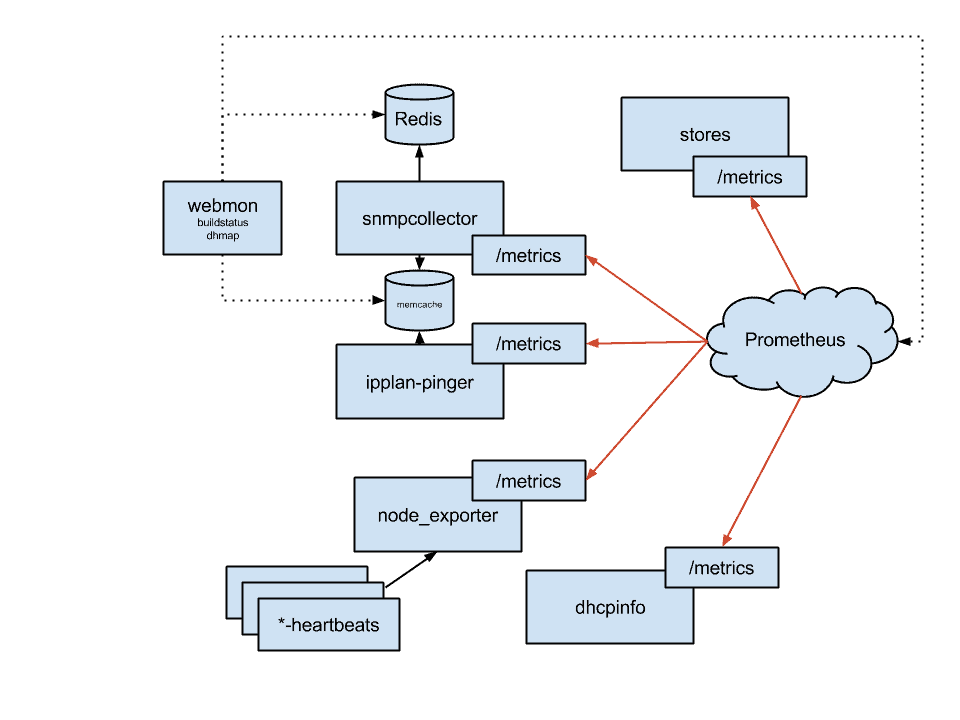 dh_dhmon_architecture-cb49a96e082