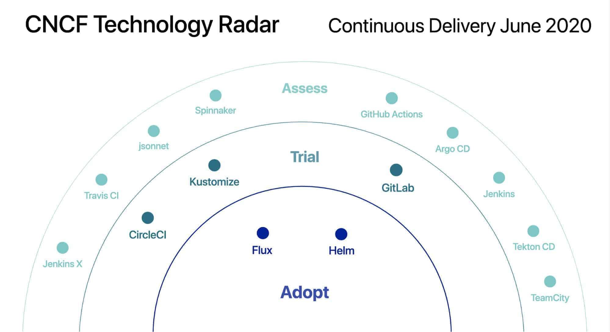 Introducing The Cncf Technology Radar Cloud Native Computing Foundation