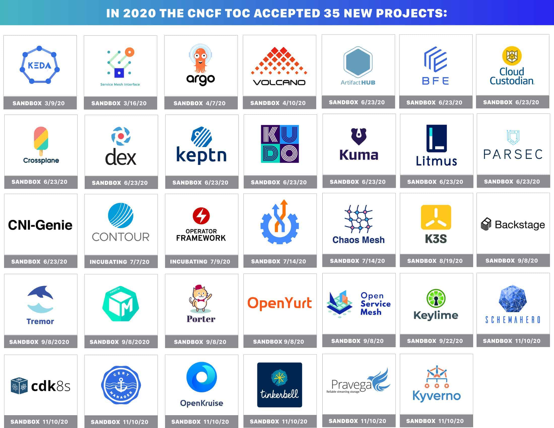 35 new projects accepted in 2020