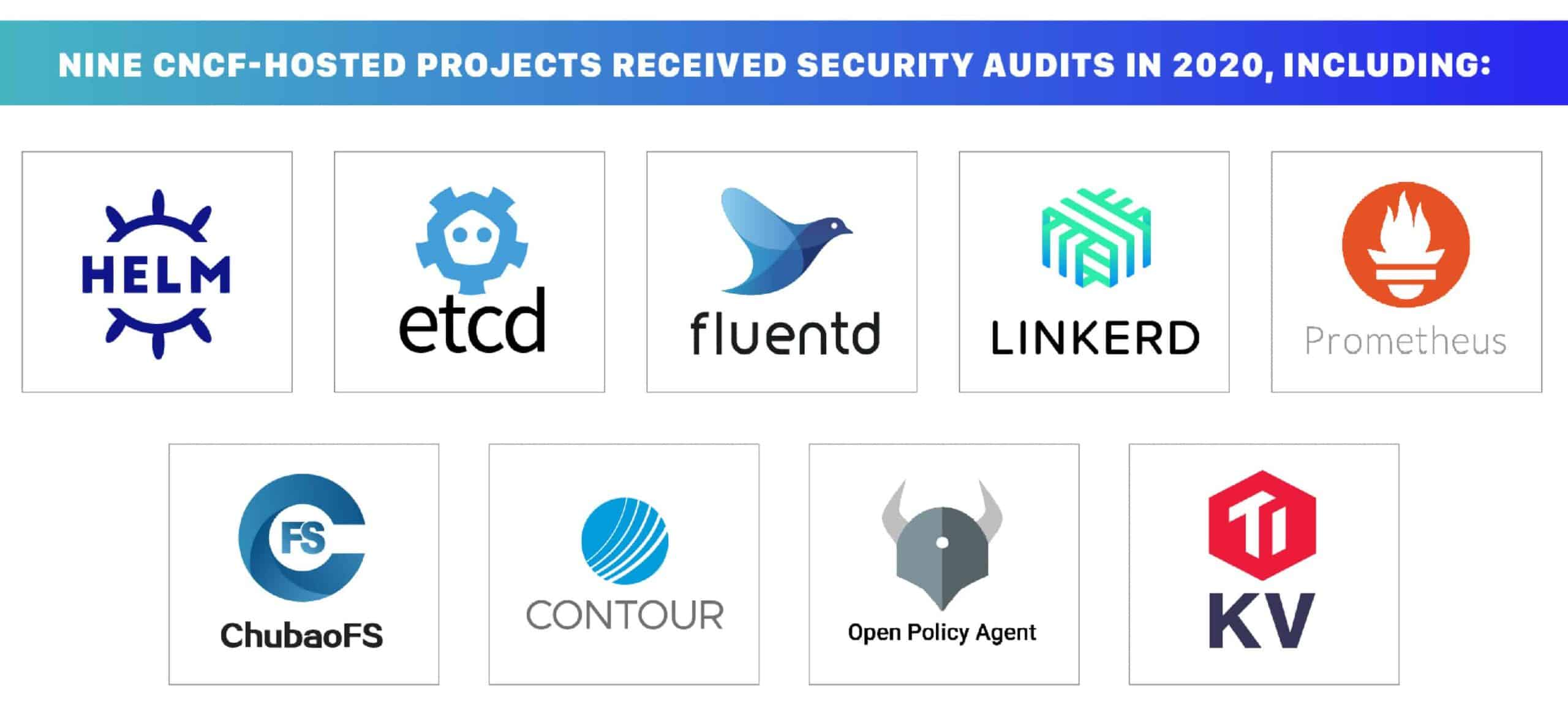 Nine CNCF-hosted Projects received security audits in 2020